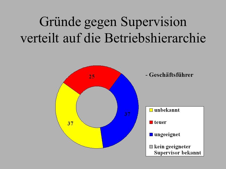 Gründe gegen Supervision verteilt auf die Betriebshierarchie - Geschäftsführer