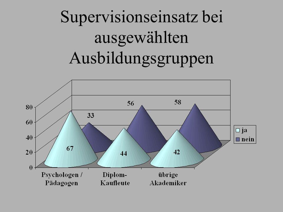 Supervisionseinsatz bei ausgewählten Ausbildungsgruppen 33