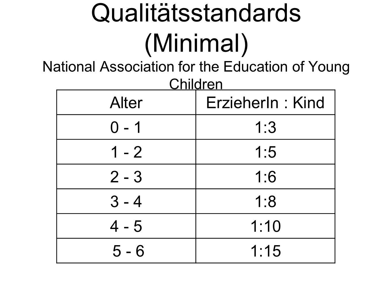 Qualitätsstandards (Minimal) National Association for the Education of Young Children AlterErzieherIn : Kind 0 - 11:3 1 - 21:5 2 - 31:6 3 - 41:8 4 - 5