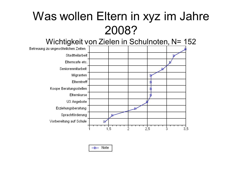 Was wollen Eltern in xyz im Jahre 2008? Wichtigkeit von Zielen in Schulnoten, N= 152