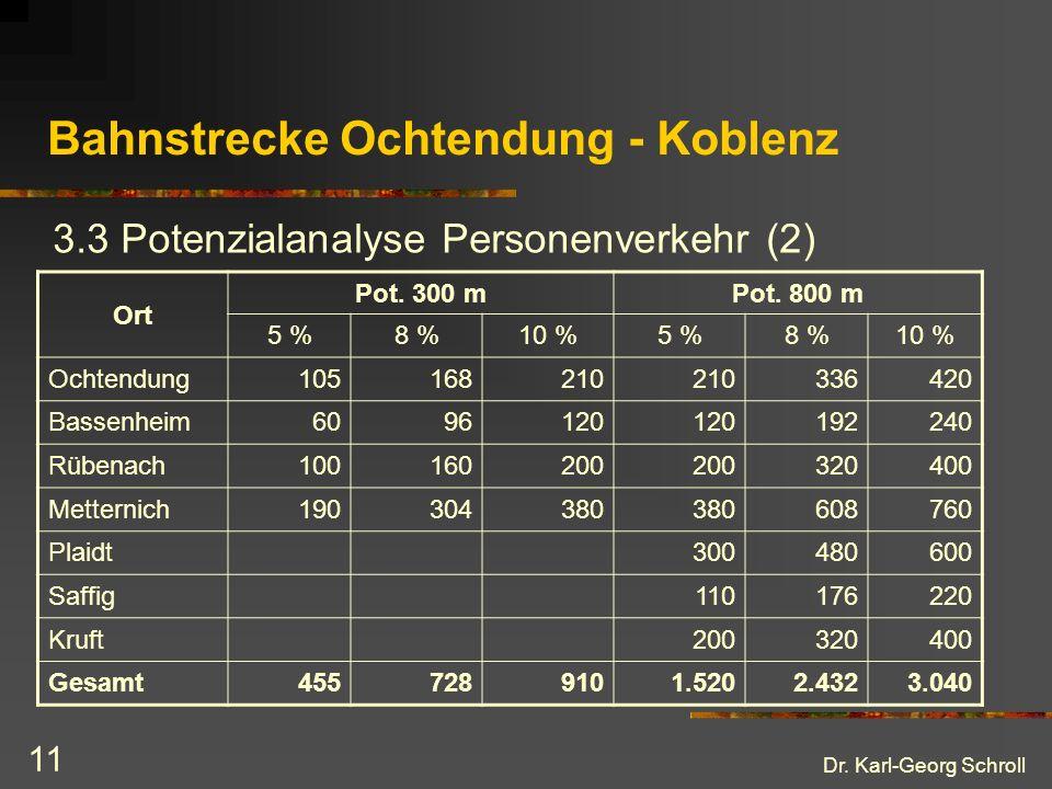 Dr. Karl-Georg Schroll 11 Bahnstrecke Ochtendung - Koblenz 3.3 Potenzialanalyse Personenverkehr (2) Ort Pot. 300 mPot. 800 m 5 %8 %10 %5 %8 %10 % Ocht
