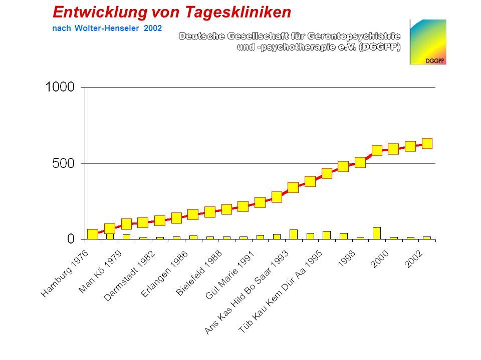 Entwicklung von Tageskliniken nach Wolter-Henseler 2002