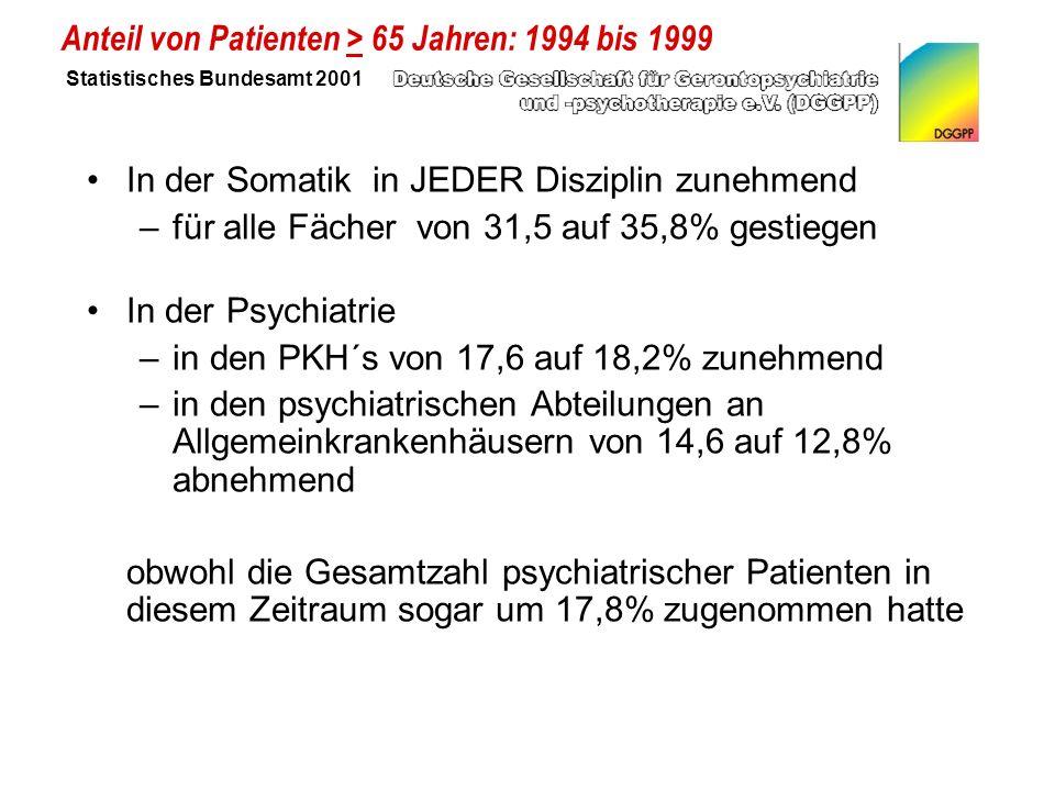 In der Somatik in JEDER Disziplin zunehmend –für alle Fächer von 31,5 auf 35,8% gestiegen In der Psychiatrie –in den PKH´s von 17,6 auf 18,2% zunehmend –in den psychiatrischen Abteilungen an Allgemeinkrankenhäusern von 14,6 auf 12,8% abnehmend obwohl die Gesamtzahl psychiatrischer Patienten in diesem Zeitraum sogar um 17,8% zugenommen hatte Anteil von Patienten > 65 Jahren: 1994 bis 1999 Statistisches Bundesamt 2001