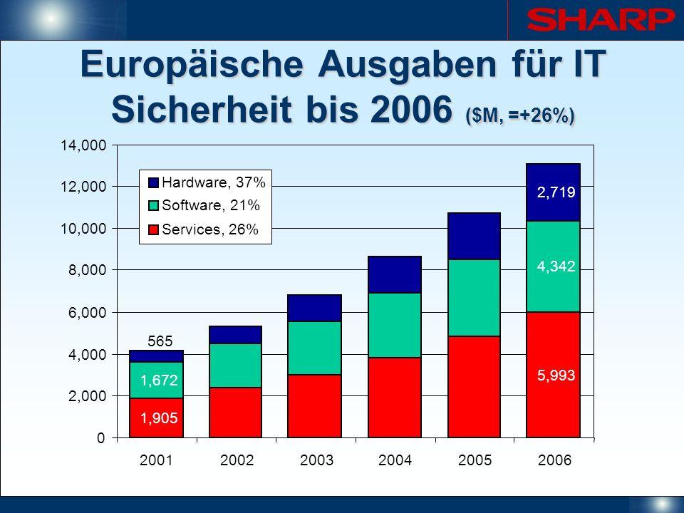 Europäische Ausgaben für IT Sicherheit bis 2006 ($M, =+26%) 1,905 5,993 1,672 4,342 565 2,719 0 2,000 4,000 6,000 8,000 10,000 12,000 14,000 200120022