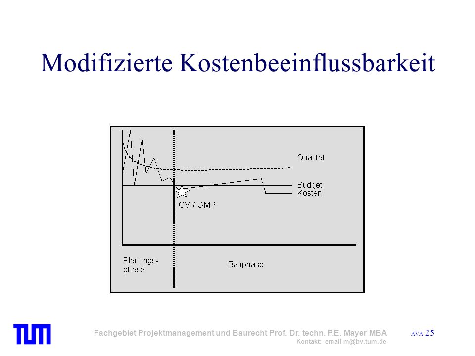 AVA 25 Fachgebiet Projektmanagement und Baurecht Prof. Dr. techn. P.E. Mayer MBA Kontakt: email m@bv.tum.de Modifizierte Kostenbeeinflussbarkeit