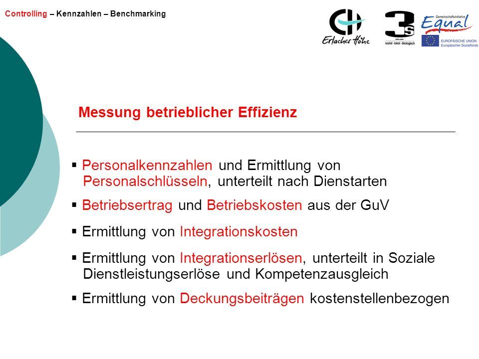 Controlling – Kennzahlen – Benchmarking Messung betrieblicher Effizienz Personalkennzahlen und Ermittlung von Personalschlüsseln, unterteilt nach Dien