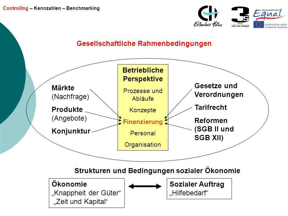 Controlling – Kennzahlen – Benchmarking Betriebliche Perspektive Prozesse und Abläufe Konzepte Finanzierung Personal Organisation Gesellschaftliche Ra