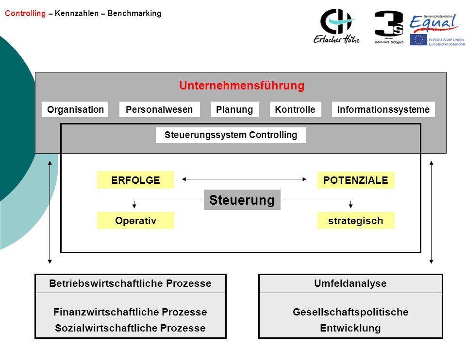 Controlling – Kennzahlen – Benchmarking Unternehmensführung OrganisationPersonalwesenPlanungKontrolleInformationssysteme Steuerungssystem Controlling