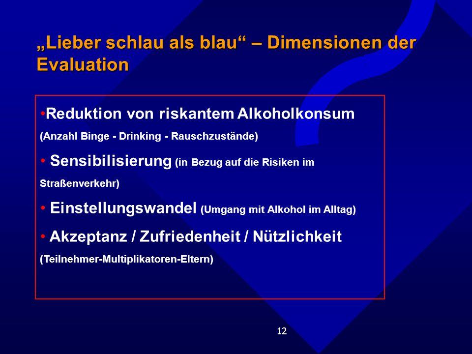 12 Lieber schlau als blau – Dimensionen der Evaluation Reduktion von riskantem Alkoholkonsum (Anzahl Binge - Drinking - Rauschzustände) Sensibilisierung (in Bezug auf die Risiken im Straßenverkehr) Einstellungswandel (Umgang mit Alkohol im Alltag) Akzeptanz / Zufriedenheit / Nützlichkeit (Teilnehmer-Multiplikatoren-Eltern)