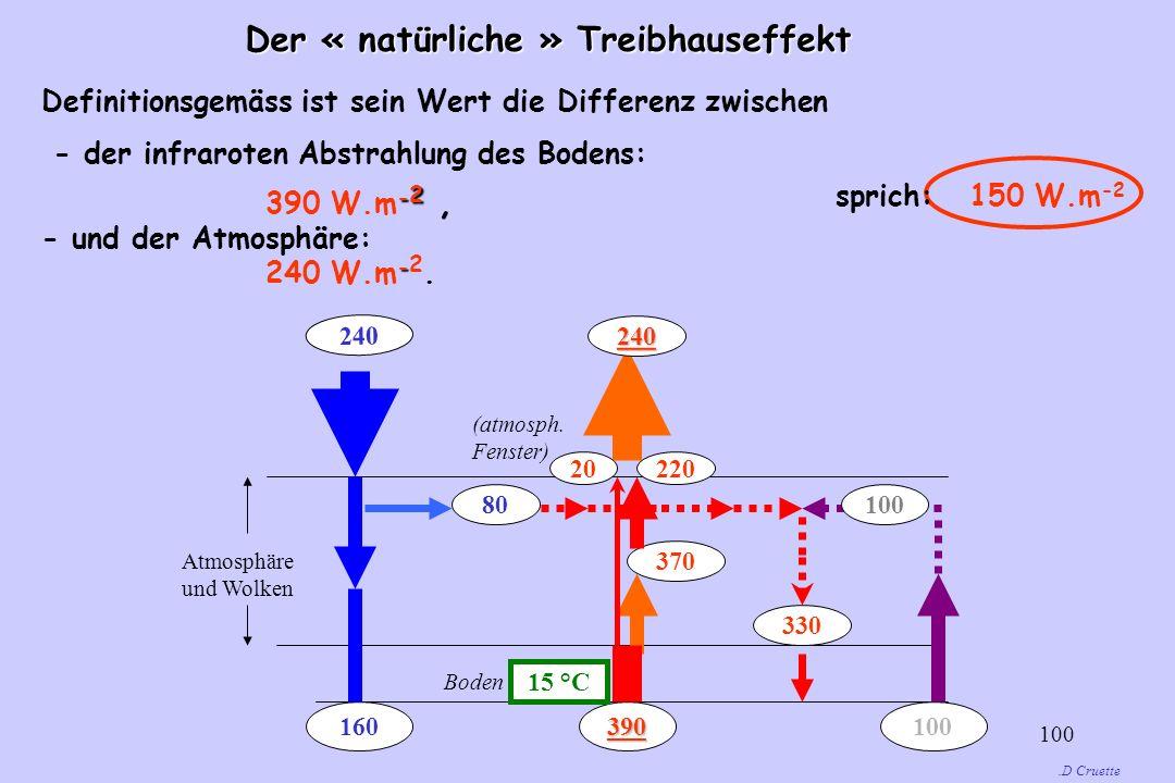 100 Der « natürliche » Treibhauseffekt.D Cruette Definitionsgemäss ist sein Wert die Differenz zwischen - der infraroten Abstrahlung des Bodens: - 2 3