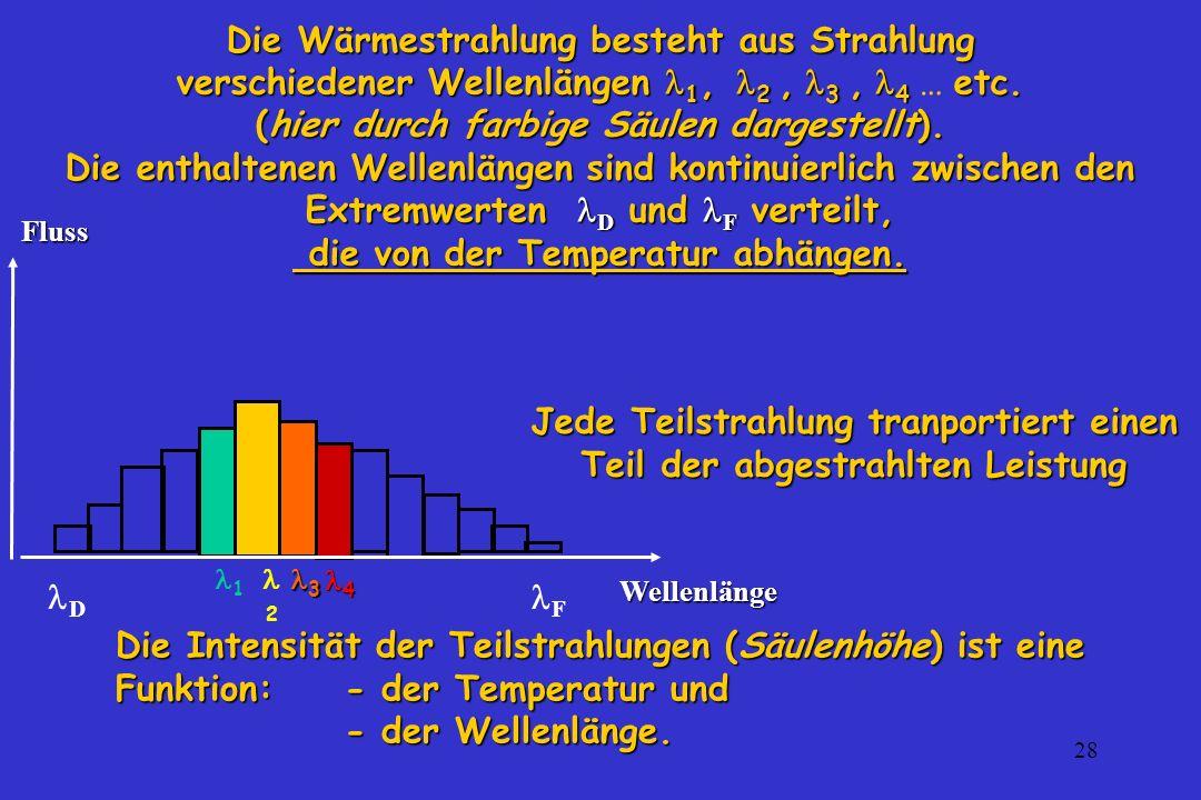 28 l Die Wärmestrahlung besteht aus Strahlung verschiedener Wellenlängen 1, 2, 3, 4 etc. (hier durch farbige Säulen dargestellt). Die enthaltenen Well