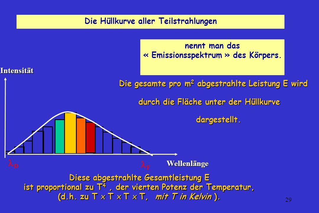 29 D F IntensitätWellenlänge Die Hüllkurve aller Teilstrahlungen nennt man das « Emissionsspektrum » des Körpers. Die gesamte pro m 2 abgestrahlte Lei