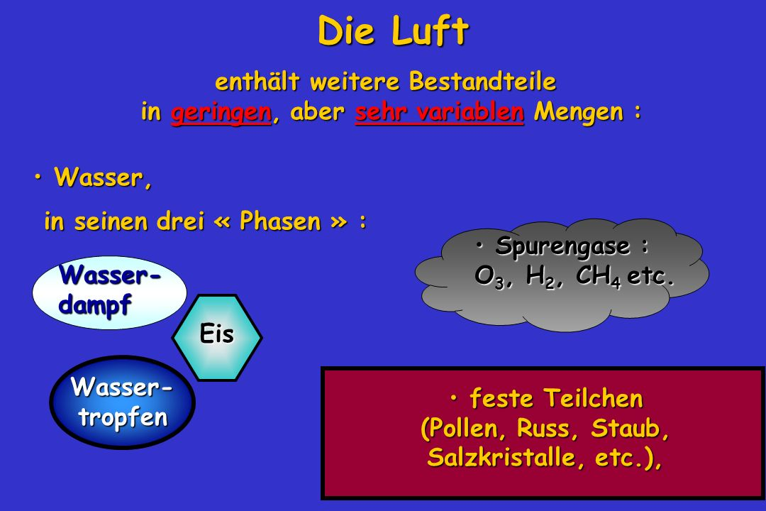 Die Luft Wasser, Wasser, in seinen drei « Phasen » : in seinen drei « Phasen » : Wasser- dampf Eis Wasser- tropfen Spurengase : O 3, H 2, CH 4 etc. Sp