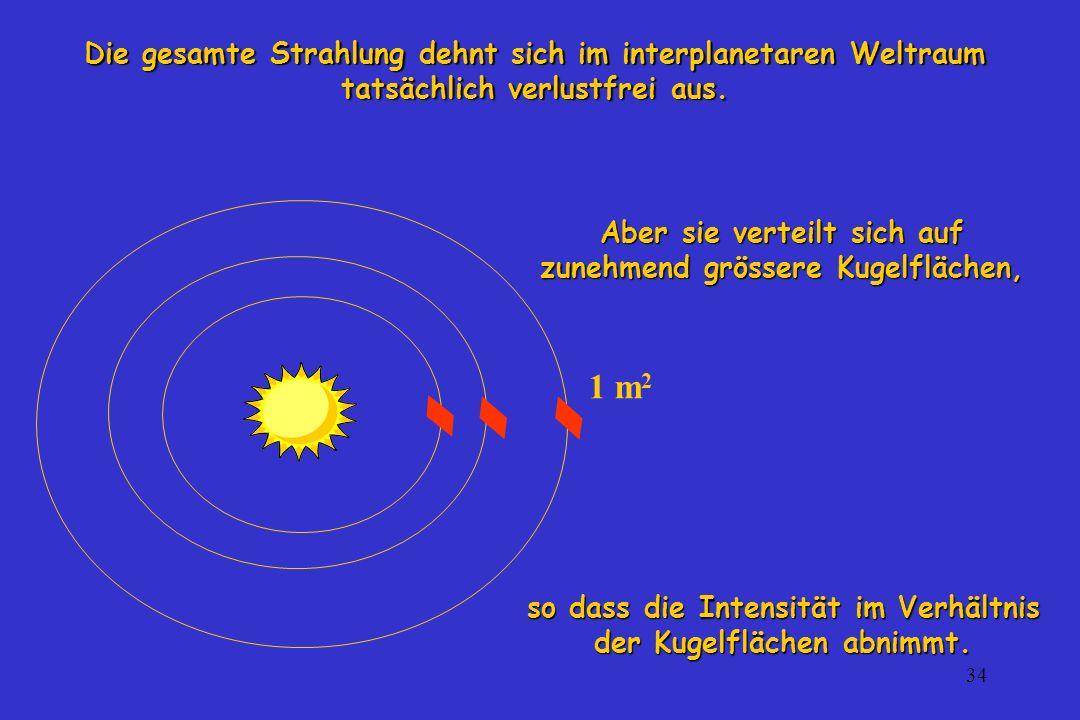 34 Die gesamte Strahlung dehnt sich im interplanetaren Weltraum tatsächlich verlustfrei aus. Aber sie verteilt sich auf zunehmend grössere Kugelfläche