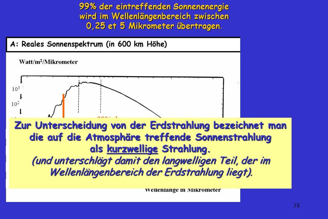 38 99% der eintreffenden Sonnenenergie wird im Wellenlängenbereich zwischen 0,25 et 5 Mikrometer übertragen 0,25 et 5 Mikrometer übertragen. 99% der e