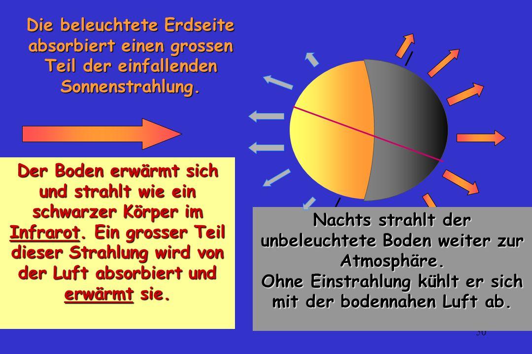 50 Die beleuchtete Erdseite absorbiert einen grossen Teil der einfallenden Sonnenstrahlung. Nachts strahlt der unbeleuchtete Boden weiter zur Atmosphä