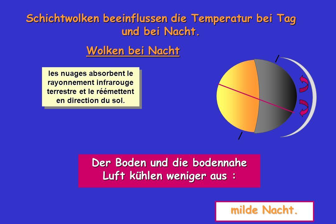 52 Schichtwolken beeinflussen die Temperatur bei Tag und bei Nacht. Wolken bei Nacht Der Boden und die bodennahe Luft kühlen weniger aus : milde Nacht