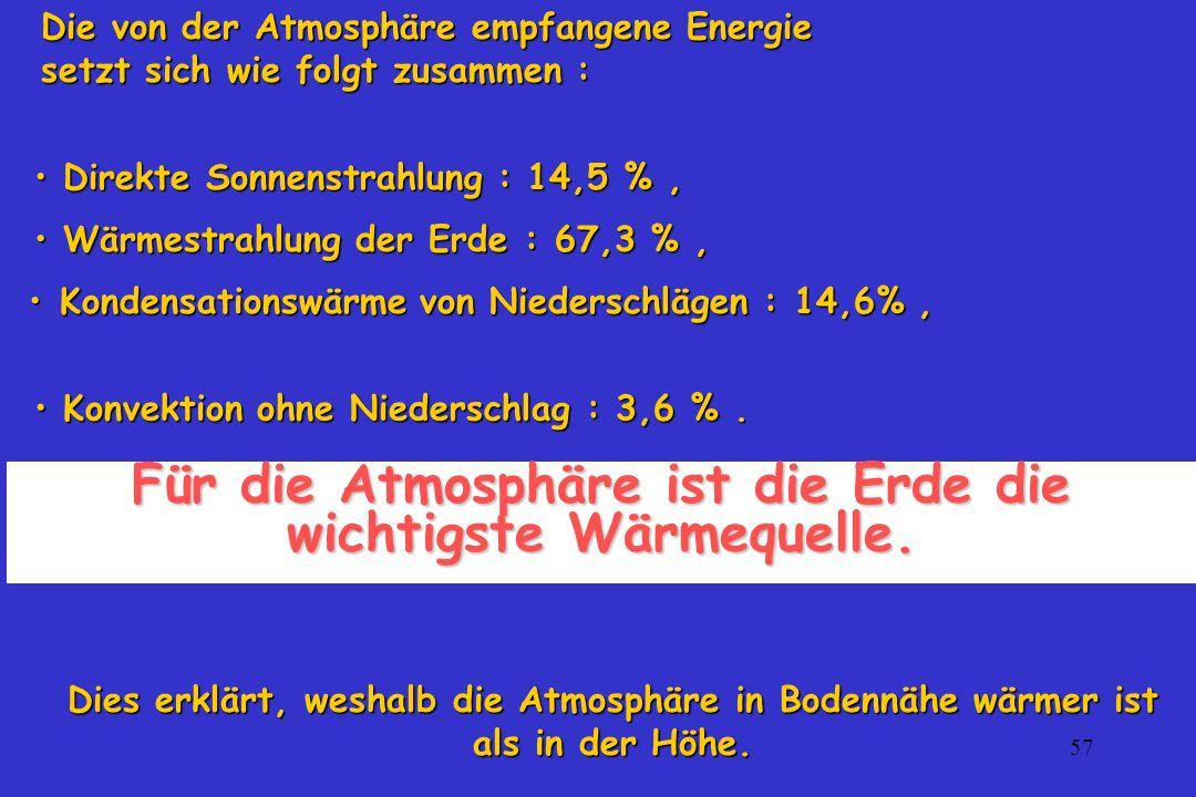 57 Direkte Sonnenstrahlung : 14,5 %, Direkte Sonnenstrahlung : 14,5 %, Wärmestrahlung der Erde : 67,3 %, Wärmestrahlung der Erde : 67,3 %, Kondensatio