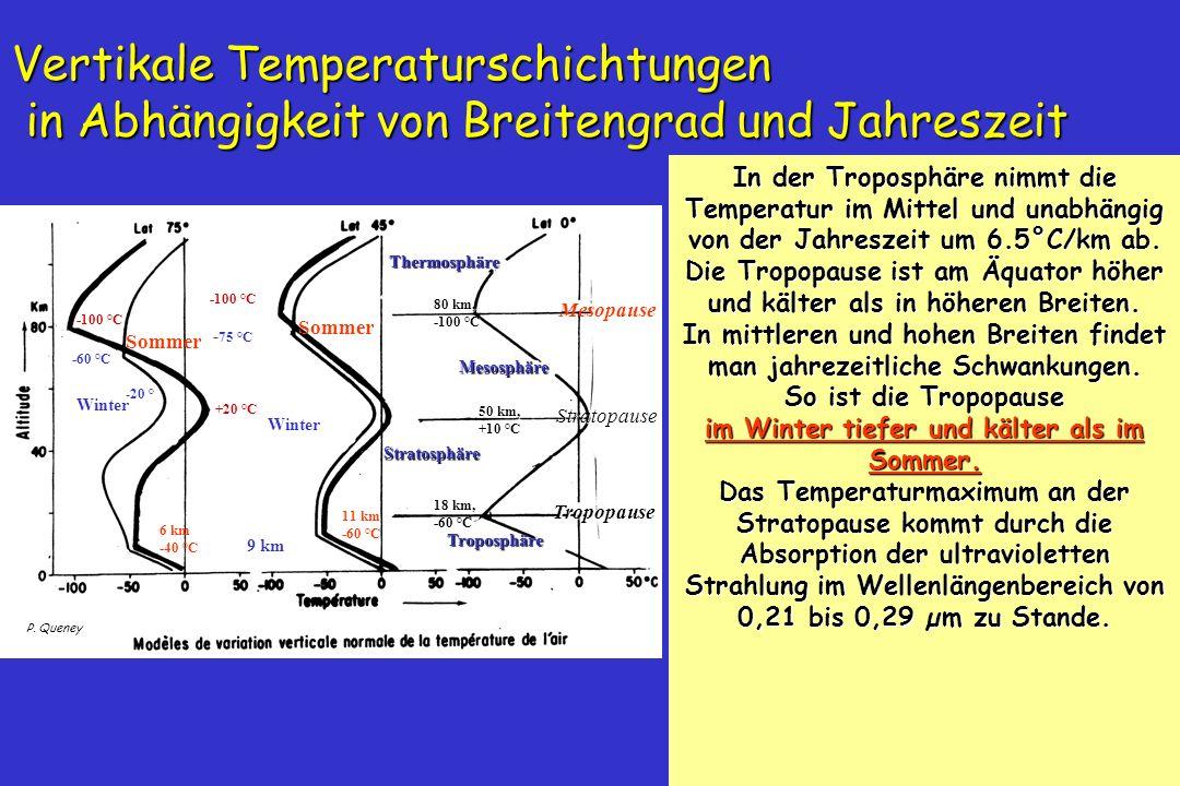 60 P. Queney Sommer -100 °C +20 °C -100 °C Sommer Vertikale Temperaturschichtungen in Abhängigkeit von Breitengrad und Jahreszeit In der Troposphäre n