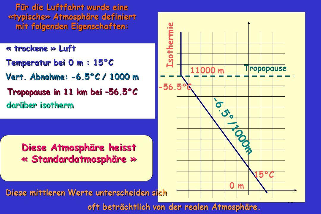 61 Für die Luftfahrt wurde eine «typische» Atmosphäre definiert mit folgenden Eigenschaften: 0 m 15°C « trockene » Luft Temperatur bei 0 m : 15°C 1100