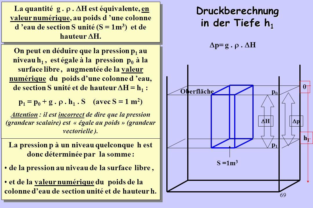 69 Druckberechnung in der Tiefe h 1 S =1m 3 H p p0p0 p1p1 Oberfläche 0 h1h1 p= g.. H On peut en déduire que la pression p 1 au niveau h 1, est égale à