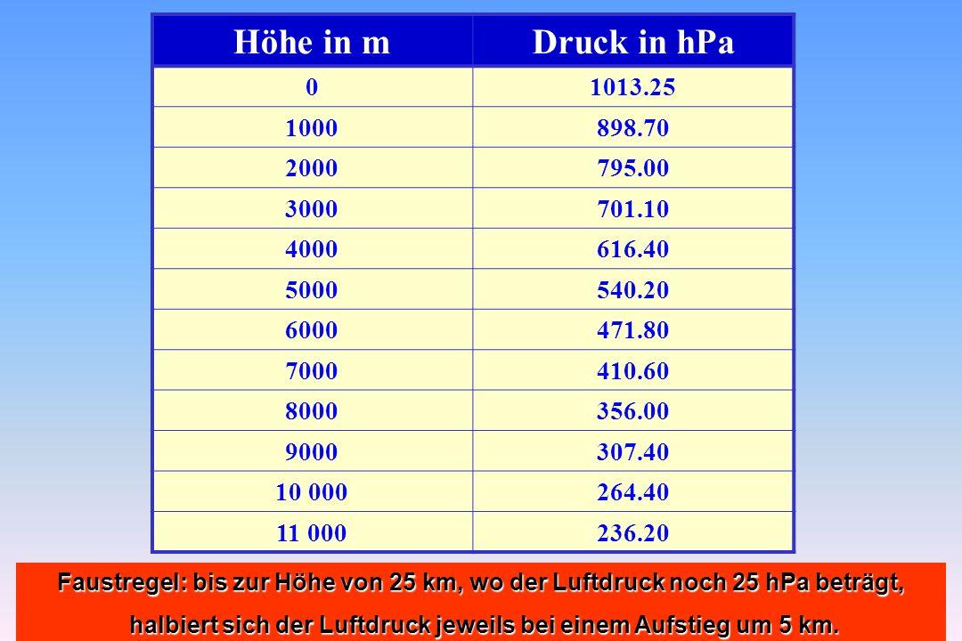 72 Höhe in mDruck in hPa 01013.25 1000898.70 2000795.00 3000701.10 4000616.40 5000540.20 6000471.80 7000410.60 8000356.00 9000307.40 10 000264.40 11 0