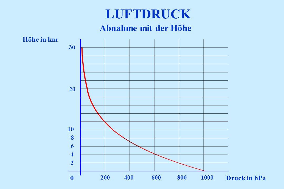 LUFTDRUCK Druck in hPa Höhe in km 2004006008001000 2 4 6 8 10 20 30 0 Abnahme mit der Höhe