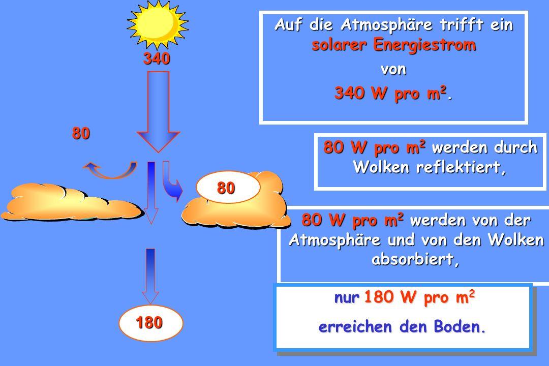 91 80 W pro m 2 werden durch Wolken reflektiert, 80 80 W pro m 2 werden von der Atmosphäre und von den Wolken absorbiert, 340 nur180 W pro m 2 nur 180