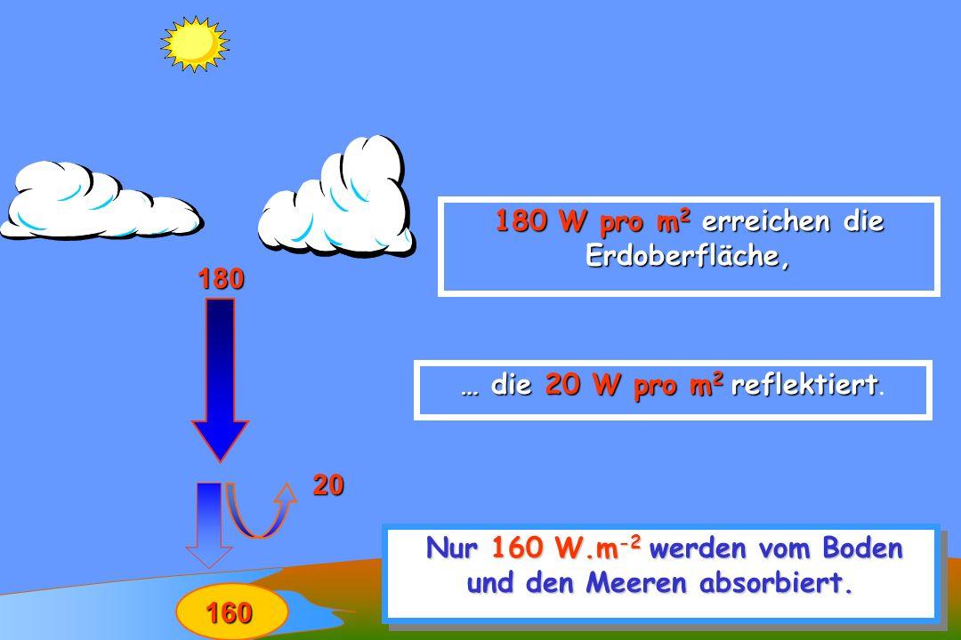 92 180 180 W pro m 2 erreichen die Erdoberfläche, … die 20 W pro m 2 reflektiert … die 20 W pro m 2 reflektiert. 20 Nur 160 W.m -2 werden vom Boden un