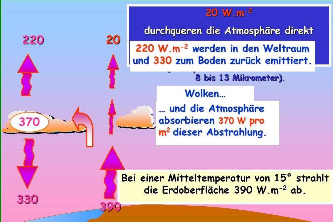 93 0 Bei einer Mitteltemperatur von 15° strahlt die Erdoberfläche 390 W.m -2 ab. 20 W.m -2 durchqueren die Atmosphäre direkt und entweichen in den Wel