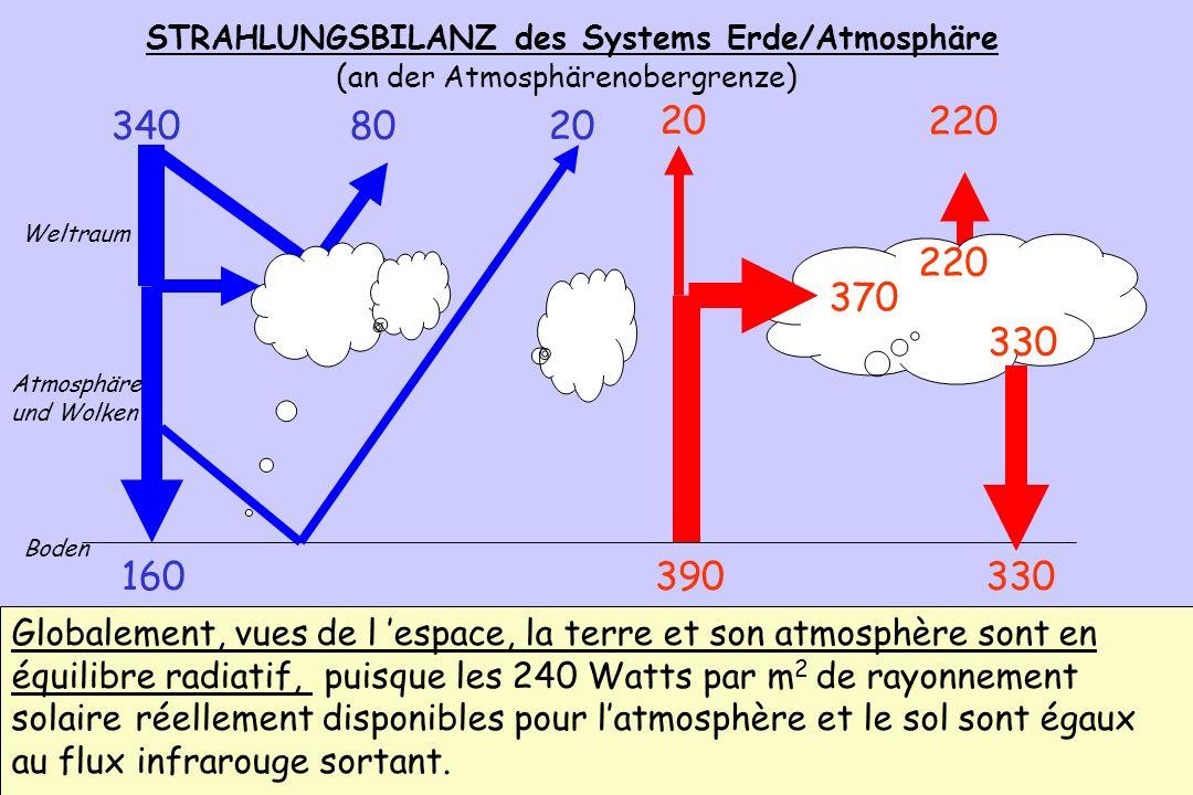 94 STRAHLUNGSBILANZ des Systems Erde/Atmosphäre ( an der Atmosphärenobergrenze ) 330160 Boden 390 80 3408020 370 330 220 Weltraum Atmosphäre und Wolke
