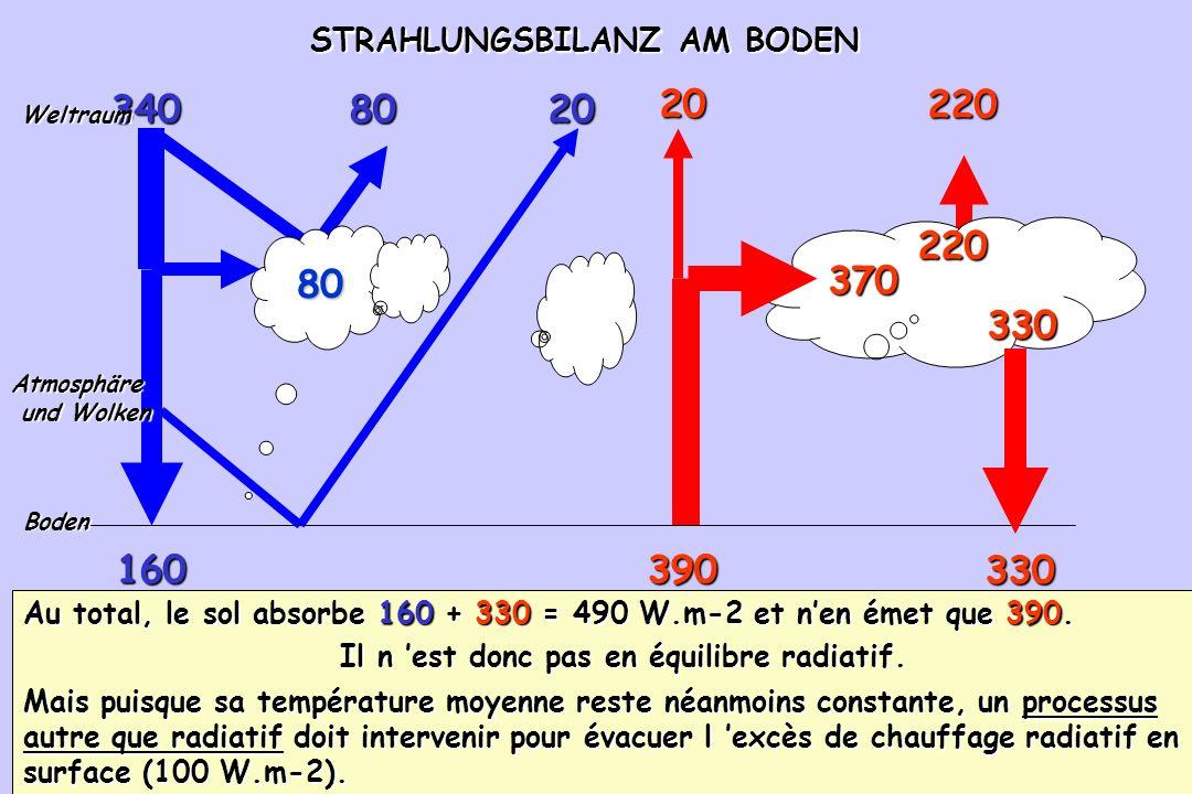 95 STRAHLUNGSBILANZ AM BODEN STRAHLUNGSBILANZ AM BODEN 390 80160330 340 80 8020 Boden 20 370 330 220 220 Weltraum Atmosphäre und Wolken und Wolken Au