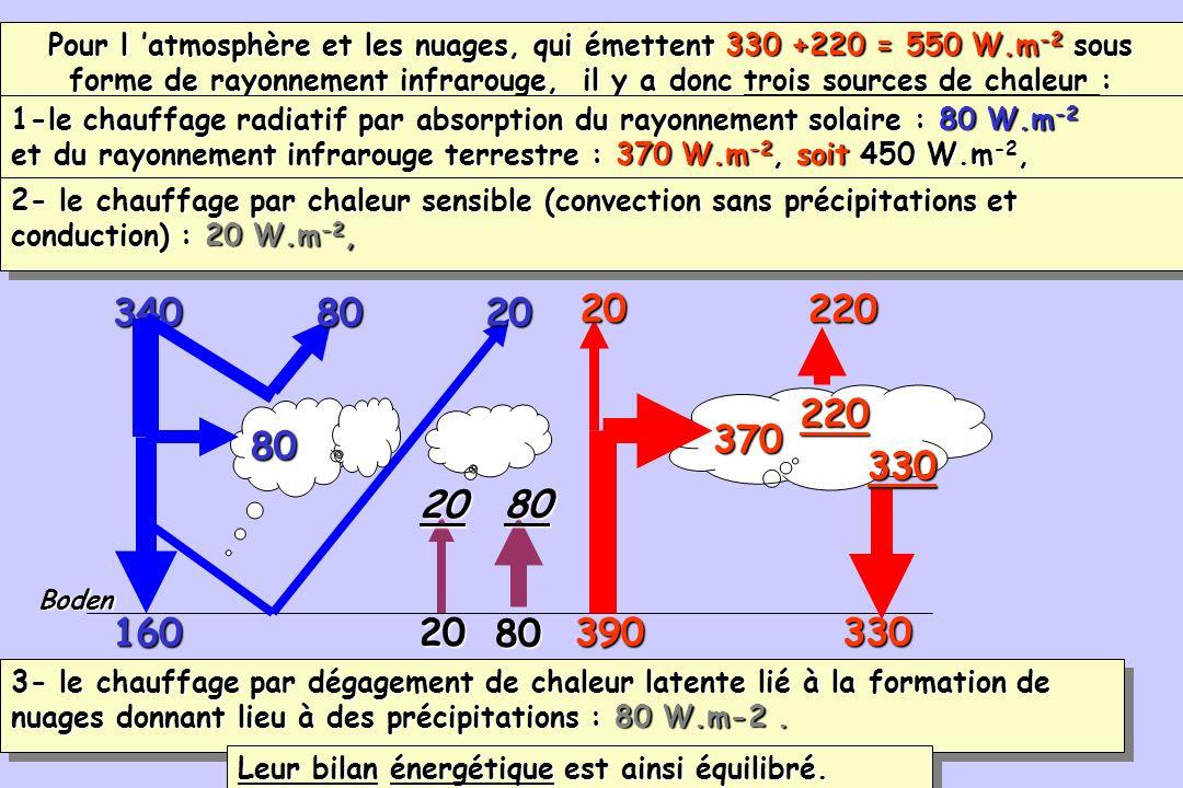 98 390 160 Boden 330 20 80 3408020 20 80370 330220220 80 20 Pour l atmosphère et les nuages, qui émettent 330 +220 = 550 W.m -2 sous forme de rayonnem