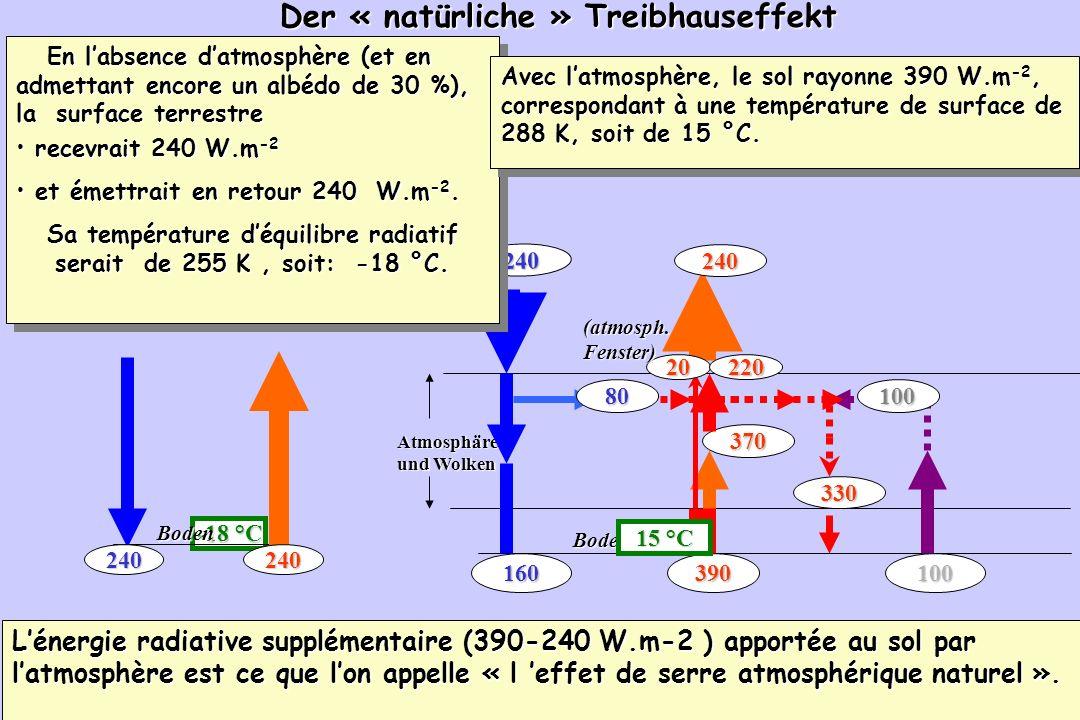 99 -18 °C 240 240 Boden 240 240 Der « natürliche » Treibhauseffekt D Cruette Atmosphäre und Wolken 100160390 370 80 Boden 240 240 100 330 20220 15 °C