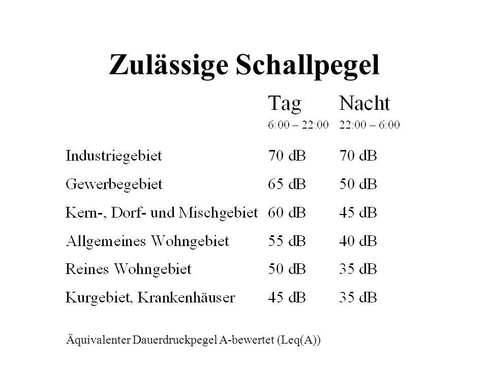 Zulässige Schallpegel Äquivalenter Dauerdruckpegel A-bewertet (Leq(A))