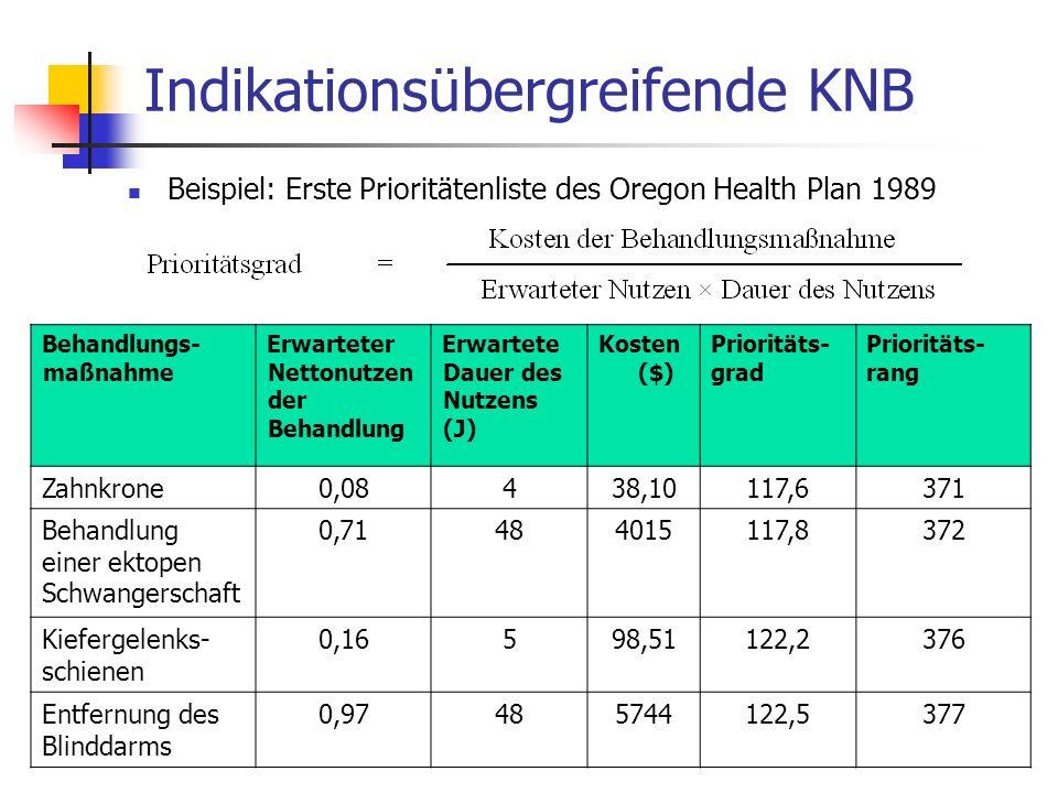 Indikationsspezifische KNB Vergleich des Kosten-Nutzen-Verhältnisses medizinischer Maßnahmen bei einer Indikation (Erkrankung) Methodischer Vorteil: kein indikationsübergreifender Nutzenvergleich erforderlich indikationsspezifische Nutzenmaße möglich Aber: Allokationsentscheidungen haben – bei begrenzten Ressourcen – notwendig Implikationen für die Verfügbarkeit von Ressourcen in anderen Indikationsbereichen ( Opportunitätskosten) Explizite Abschätzung & Abwägung dieser Opportunitätskosten ist ethisch geboten ( trade-off zwischen verschiedenen Programmen) Ergebnis einer indikationsspezifischen KNB muss einen indikationsübergreifenden Kosten-Nutzen-Vergleich ermöglichen setzt ein generisches Maß für den medizinischen Nutzen voraus (unbegründete) Anwendung verschiedener Kosten-Nutzen-Maßstäbe in verschiedenen Indikationsbereichen ist ethisch problematisch Indikationsübergreifender Vergleich des Kosten-Nutzen-Verhältnisses sollte möglich sein