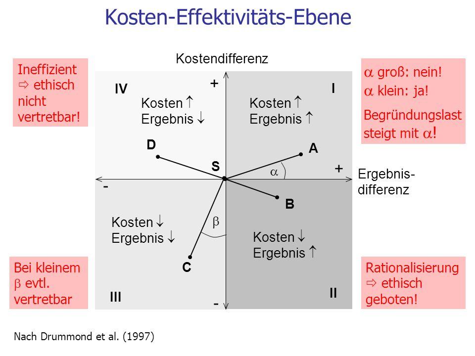 Kosten-Effektivitäts-Ebene Nach Drummond et al. (1997) Kostendifferenz + + - - Ergebnis- differenz S A IV III I II Kosten Ergebnis B C D Rationalisier