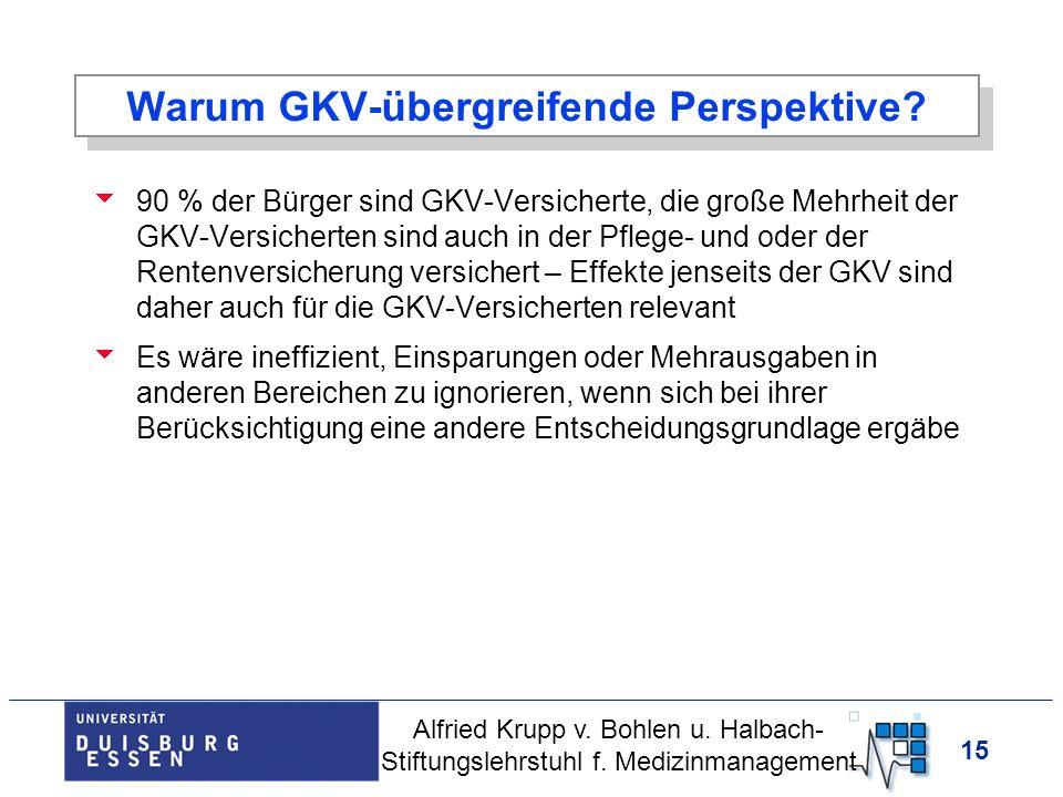 15 Warum GKV-übergreifende Perspektive? 90 % der Bürger sind GKV-Versicherte, die große Mehrheit der GKV-Versicherten sind auch in der Pflege- und ode