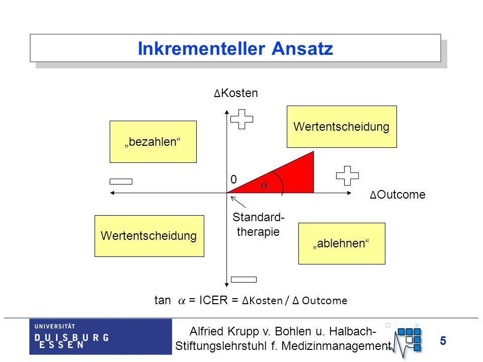 5 Δ Kosten Δ Outcome Standard- therapie ablehnen bezahlen 0 Wertentscheidung tan = ICER = ΔKosten / Δ Outcome Alfried Krupp v. Bohlen u. Halbach- Stif