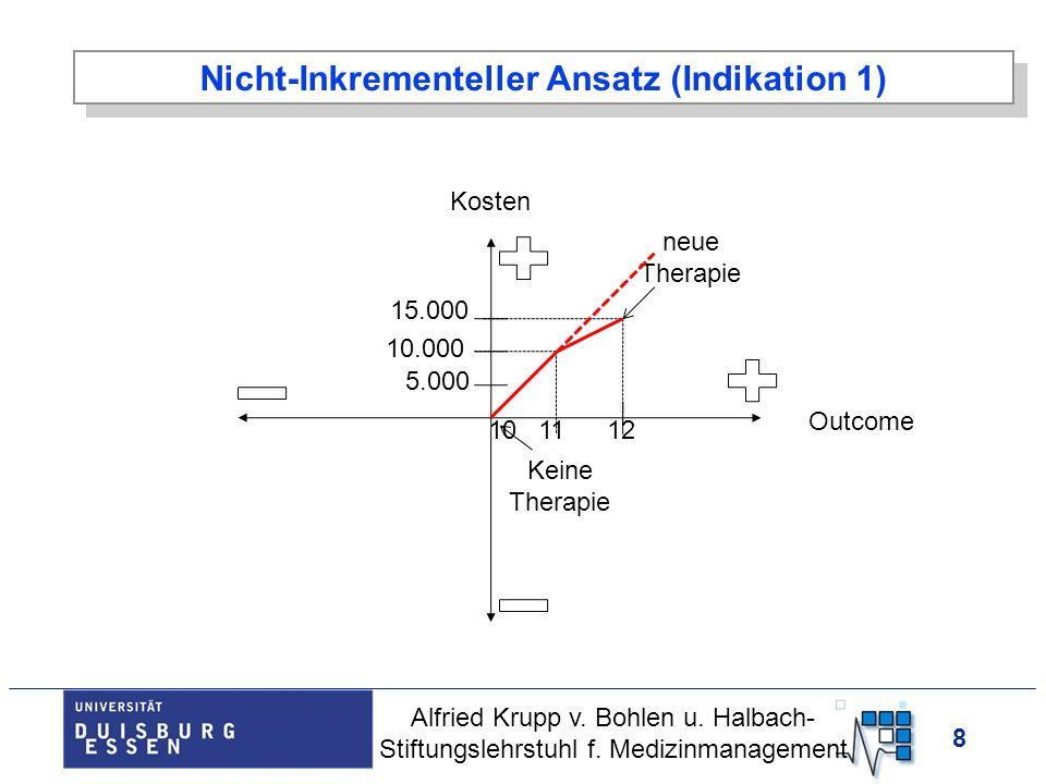 8 Nicht-Inkrementeller Ansatz (Indikation 1) Kosten Outcome Keine Therapie 10.000 10 Alfried Krupp v. Bohlen u. Halbach- Stiftungslehrstuhl f. Medizin