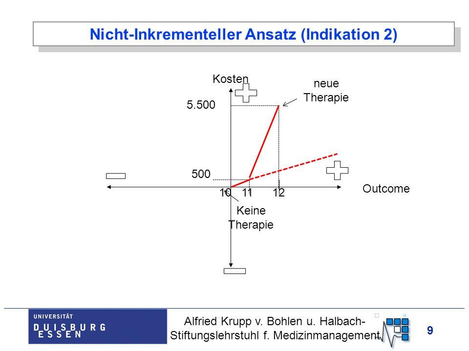 9 Nicht-Inkrementeller Ansatz (Indikation 2) Kosten Outcome Keine Therapie 5.500 10 Alfried Krupp v. Bohlen u. Halbach- Stiftungslehrstuhl f. Medizinm