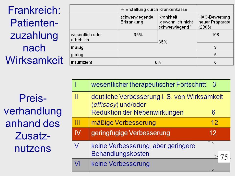 Gesundheitsökonomische Evaluation – Methodische Details I Analysetyp: Kosten-Nutzwert am häufigsten gefordert, verpflichtend nur in AU, NZ und UK; aber auch KMA, KEA, KNA Perspektive: zumeist gesellschaftlich, z.T.