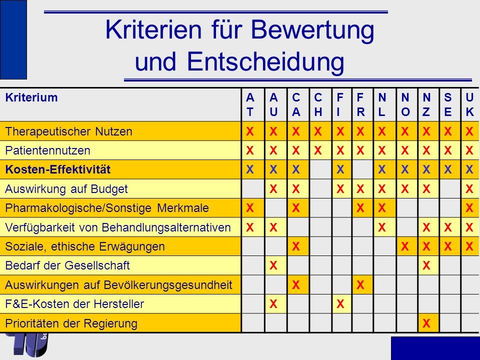(Typische) Evaluationsreihenfolge Efficacy, ggf.effectiveness: Wirkt es (im Vergleich zu Plazebo).