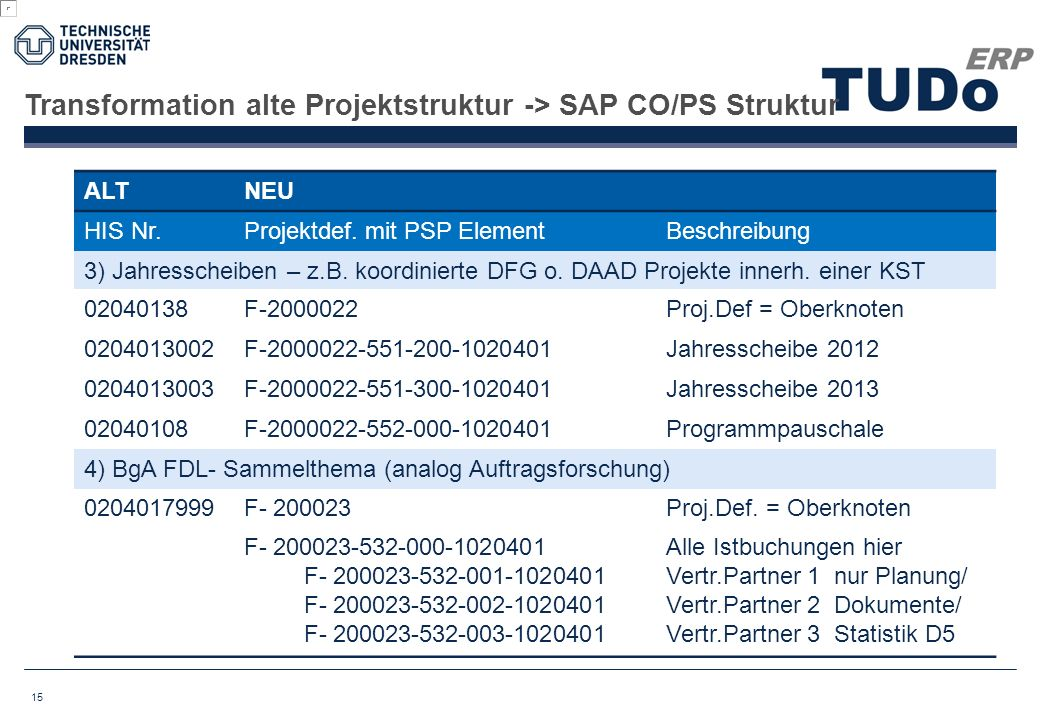 Transformation alte Projektstruktur -> SAP CO/PS Struktur 15 ALTNEU HIS Nr.Projektdef.