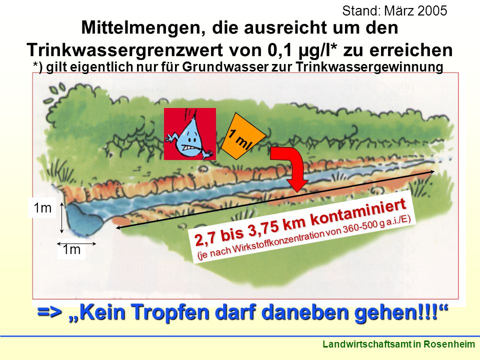 Stand: März 2005 Landwirtschaftsamt in Rosenheim Mittelmengen, die ausreicht um den Trinkwassergrenzwert von 0,1 µg/l* zu erreichen 1m 2,7 bis 3,75 km kontaminiert (je nach Wirkstoffkonzentration von 360-500 g a.i./E) 1 ml => Kein Tropfen darf daneben gehen!!.