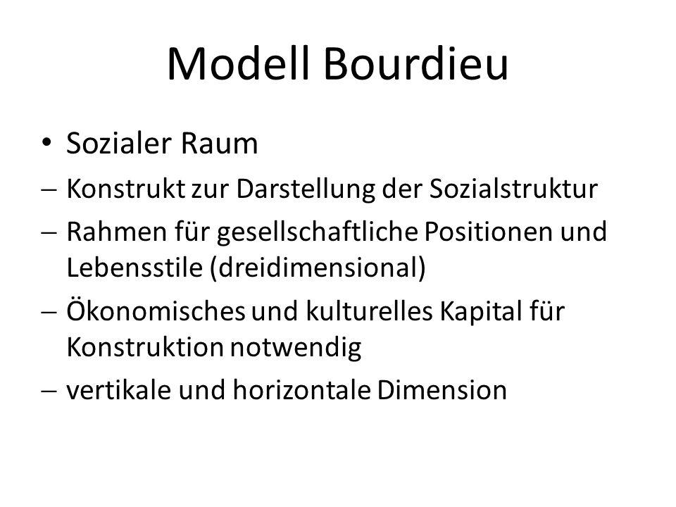 Modell Bourdieu Sozialer Raum Konstrukt zur Darstellung der Sozialstruktur Rahmen für gesellschaftliche Positionen und Lebensstile (dreidimensional) Ö