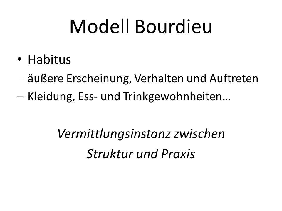 Modell Bourdieu Habitus äußere Erscheinung, Verhalten und Auftreten Kleidung, Ess- und Trinkgewohnheiten… Vermittlungsinstanz zwischen Struktur und Pr
