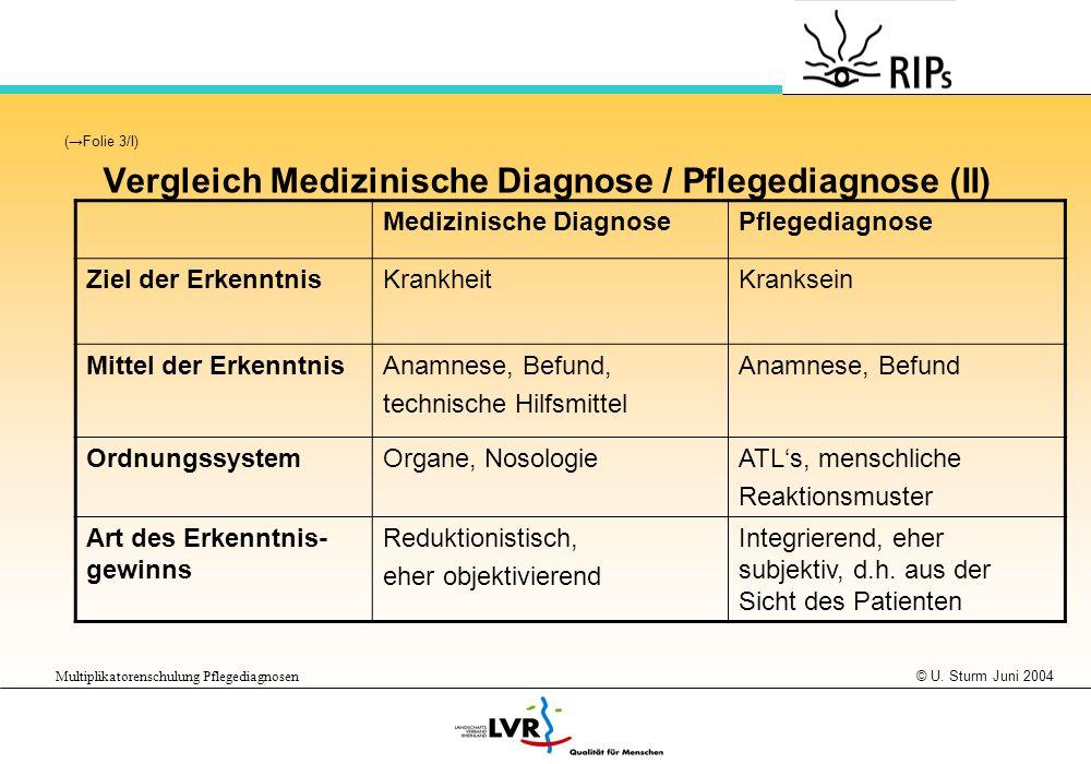 © U. Sturm Juni 2004 Multiplikatorenschulung Pflegediagnosen (Folie 3/I) Vergleich Medizinische Diagnose / Pflegediagnose (II) Medizinische DiagnosePf