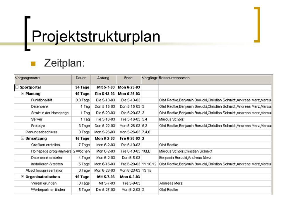 Projektstrukturplan Zeitplan: