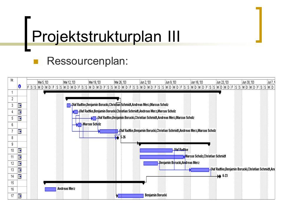 Projektstrukturplan III Ressourcenplan: